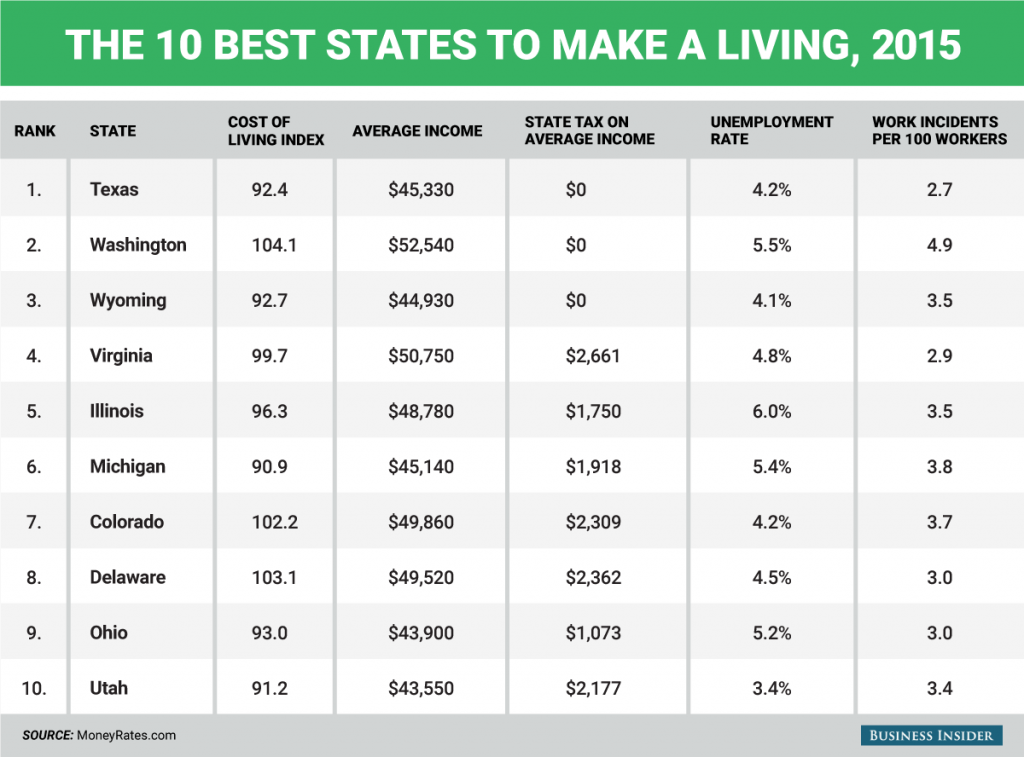 The best states to live in financially brightwing for Average cost to build a house in michigan
